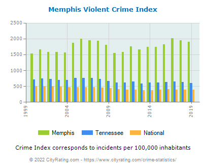 Memphis Violent Crime vs. State and National Per Capita