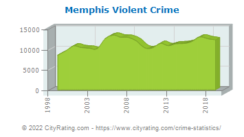 Memphis Violent Crime