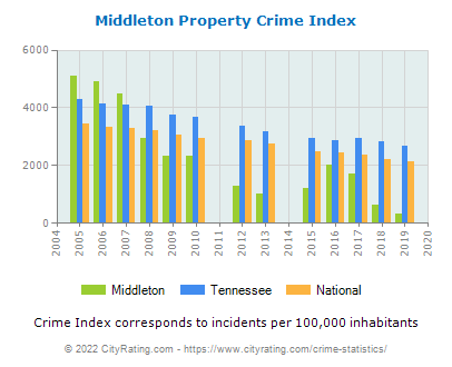 Middleton Property Crime vs. State and National Per Capita