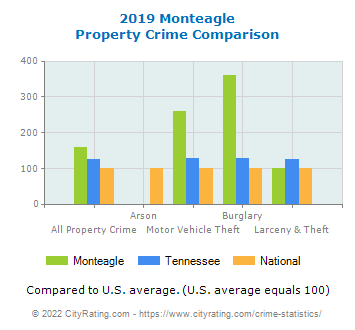 Monteagle Property Crime vs. State and National Comparison
