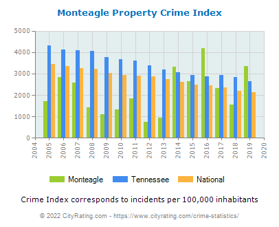 Monteagle Property Crime vs. State and National Per Capita