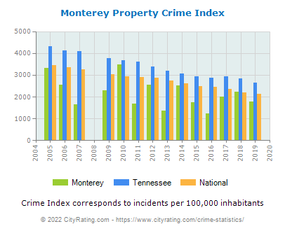 Monterey Property Crime vs. State and National Per Capita