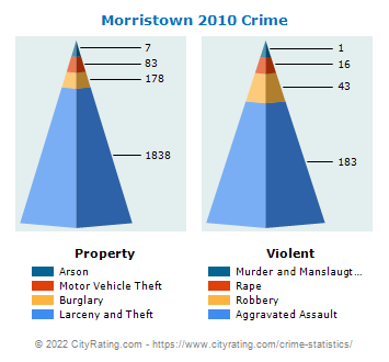Morristown Crime 2010