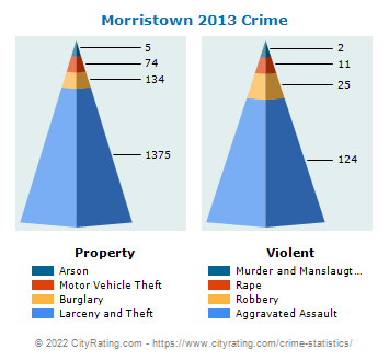 Morristown Crime 2013