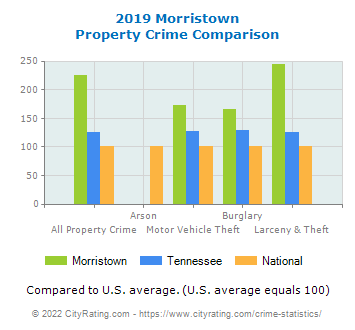 Morristown Property Crime vs. State and National Comparison