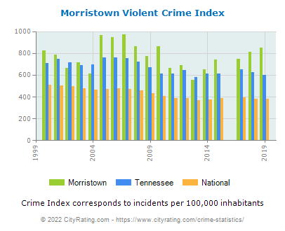 Morristown Violent Crime vs. State and National Per Capita