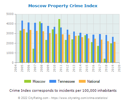 Moscow Property Crime vs. State and National Per Capita