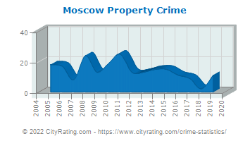 Moscow Property Crime