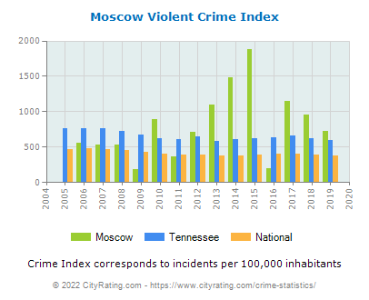 Moscow Violent Crime vs. State and National Per Capita