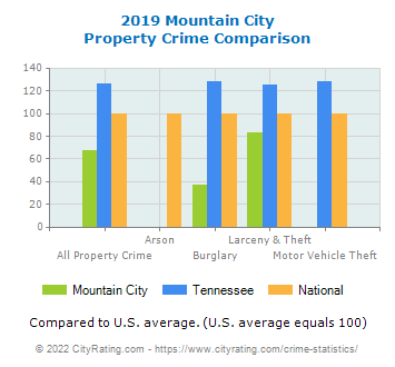 Mountain City Property Crime vs. State and National Comparison
