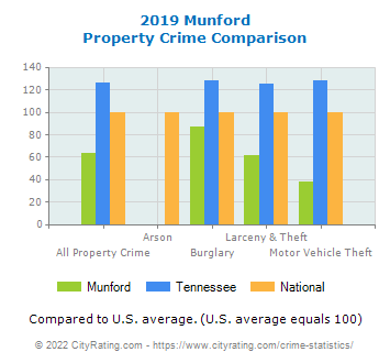 Munford Property Crime vs. State and National Comparison