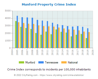 Munford Property Crime vs. State and National Per Capita