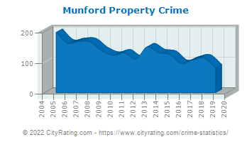 Munford Property Crime