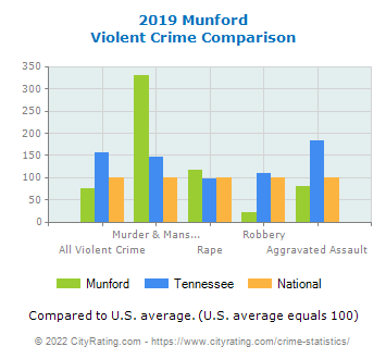Munford Violent Crime vs. State and National Comparison
