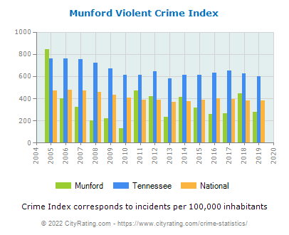 Munford Violent Crime vs. State and National Per Capita