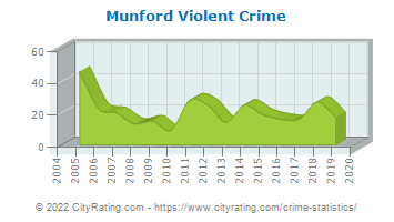 Munford Violent Crime