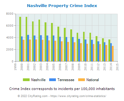 Nashville Property Crime vs. State and National Per Capita