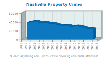 Nashville Property Crime