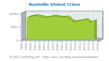 Nashville Violent Crime