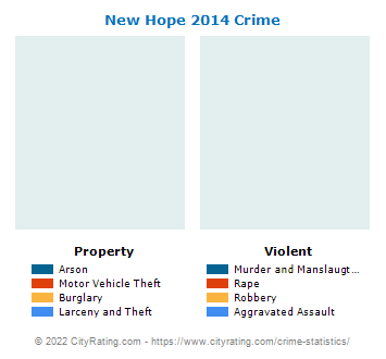 New Hope Crime 2014