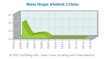 New Hope Violent Crime