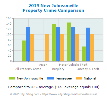New Johnsonville Property Crime vs. State and National Comparison