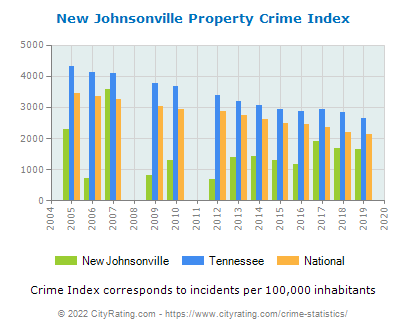 New Johnsonville Property Crime vs. State and National Per Capita