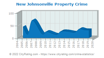 New Johnsonville Property Crime