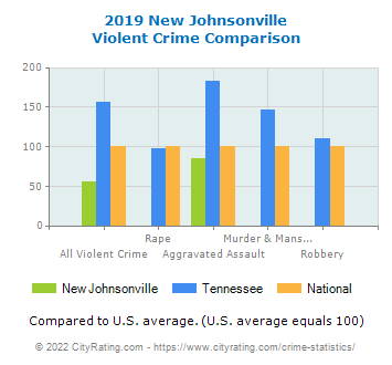 New Johnsonville Violent Crime vs. State and National Comparison