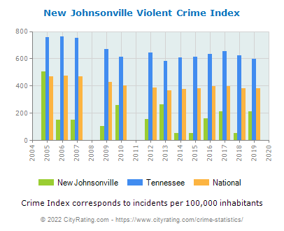 New Johnsonville Violent Crime vs. State and National Per Capita