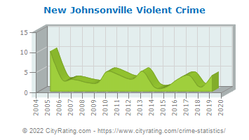 New Johnsonville Violent Crime