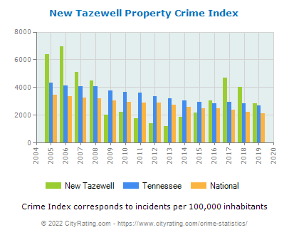 New Tazewell Property Crime vs. State and National Per Capita