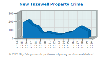 New Tazewell Property Crime