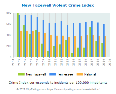 New Tazewell Violent Crime vs. State and National Per Capita