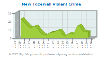 New Tazewell Violent Crime