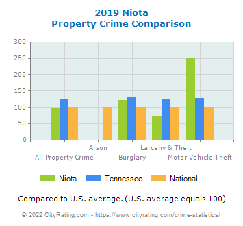 Niota Property Crime vs. State and National Comparison