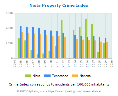 Niota Property Crime vs. State and National Per Capita
