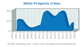 Niota Property Crime