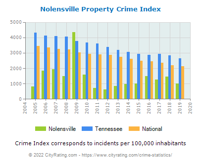 Nolensville Property Crime vs. State and National Per Capita