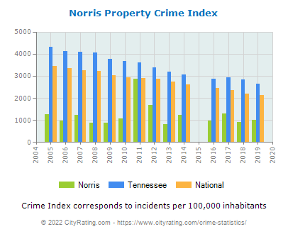 Norris Property Crime vs. State and National Per Capita