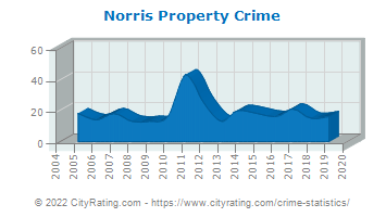 Norris Property Crime