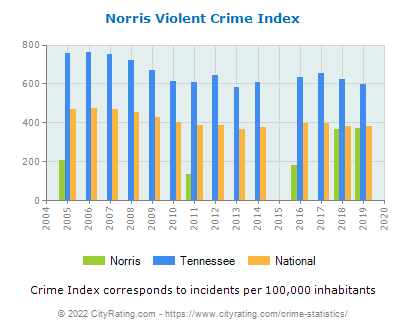 Norris Violent Crime vs. State and National Per Capita
