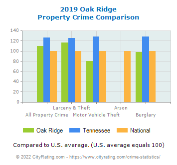 Oak Ridge Property Crime vs. State and National Comparison