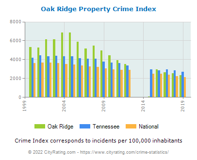 Oak Ridge Property Crime vs. State and National Per Capita