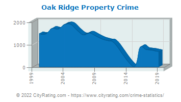 Oak Ridge Property Crime