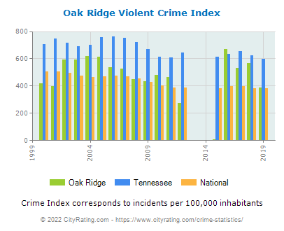 Oak Ridge Violent Crime vs. State and National Per Capita