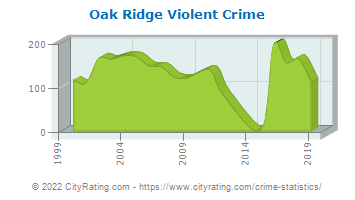 Oak Ridge Violent Crime