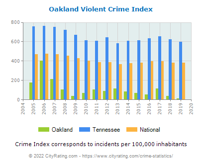 Oakland Violent Crime vs. State and National Per Capita