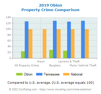 Obion Property Crime vs. State and National Comparison