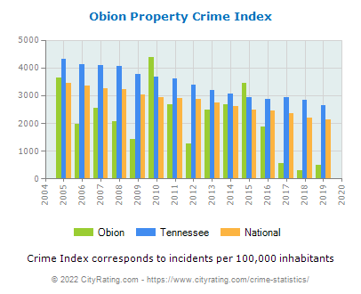 Obion Property Crime vs. State and National Per Capita
